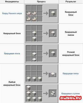 Как сделать кварцевый блок фото 549
